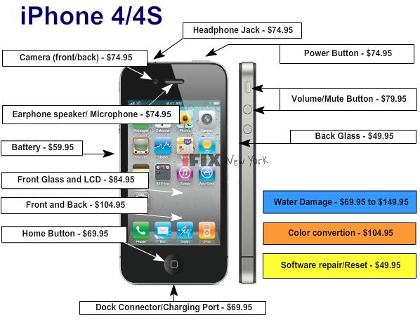 IPhone 4 4S Reparatur